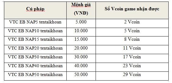 Tham khảo mệnh giá và số Vcoin game tương ứng nhận được khi soạn SMS gửi  9029