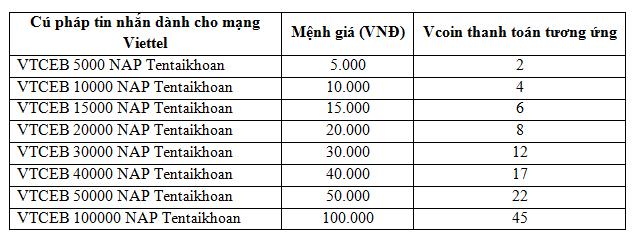 Đối với thuê bao Mobifone (trả trước và trả sau) soạn tin nhắn theo cú pháp  để nạp Vcoin:
